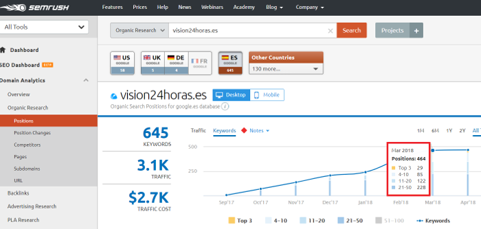 Incremento keywords con SEMRush en Top 3