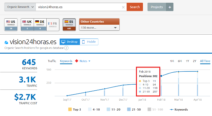 Como localizar keywords con SEMRush en Top 3